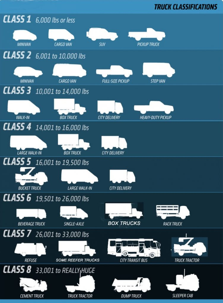 Truck Classification